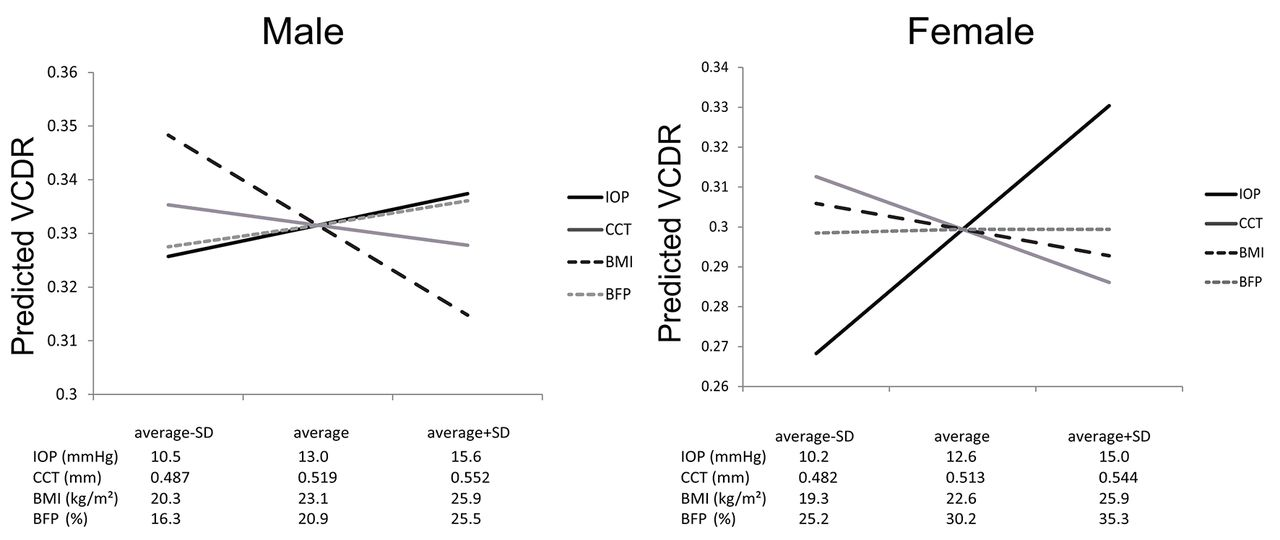 The impact of anthropometric and ocular parameters on optic cup-to