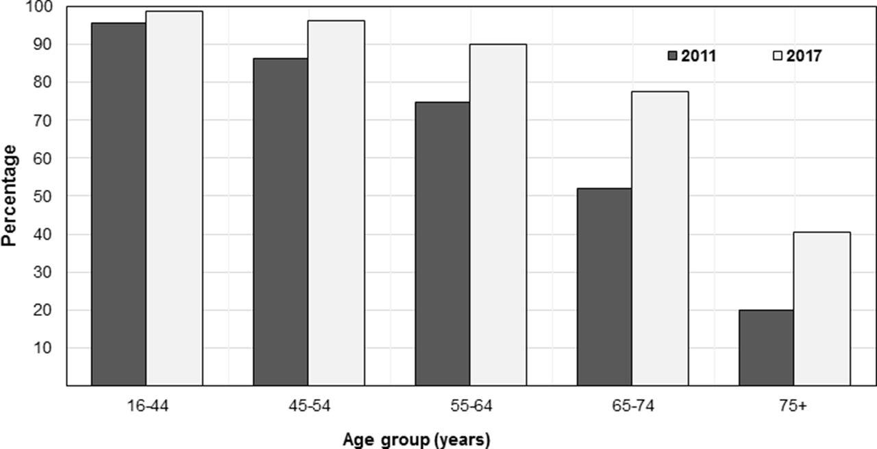 Digital eye strain: prevalence, measurement and amelioration | BMJ