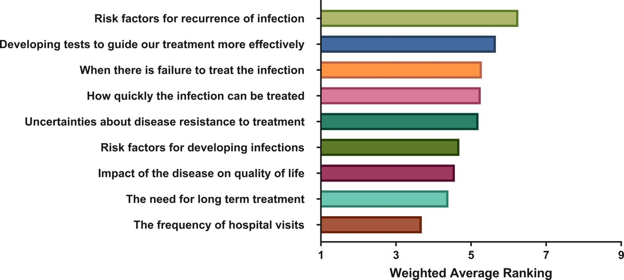 Patient priorities in herpes simplex keratitis | BMJ Open Ophthalmology